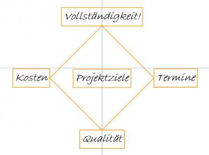 Projektmanagement magisches Projektviereck